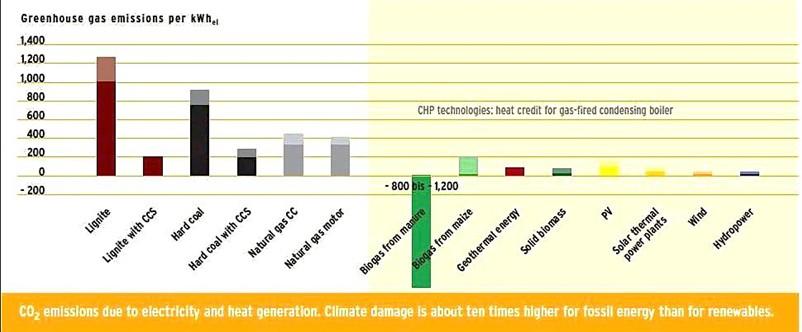 Сравнение выбросов CO2 от ископаемых и возобновляемых источников энергии