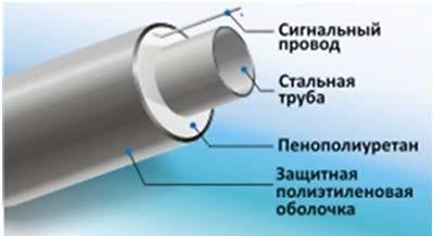 Стальные предварительно изолированные трубы