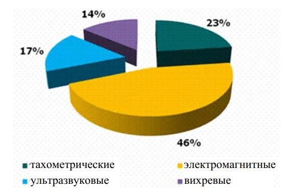 Статистика практического применения теплосчетчиков