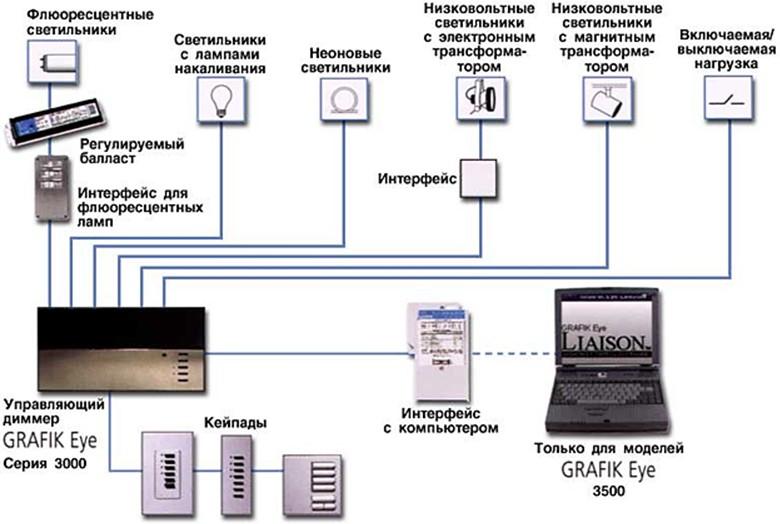 Структура централизованной системы управления освещением