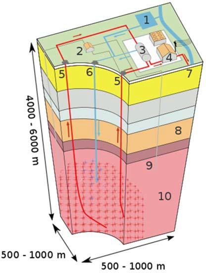 Структура ГеоТЭС