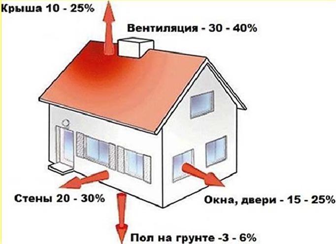 Структура тепловых потерь зданий