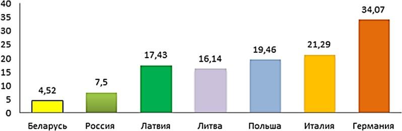 Тарифы на электроэнергию для населения