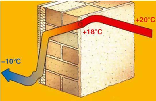 Температурный профиль стены с внешним утеплением