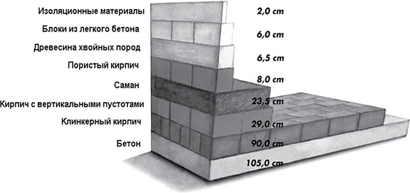 Теплоизоляционная эффективность различных строительных материалов