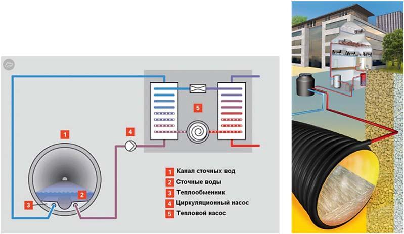 Тепловые насосы, использующие сбросовое тепло сточных вод