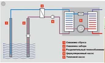 Тепловые насосы на основе использования тепла грунтовых вод
