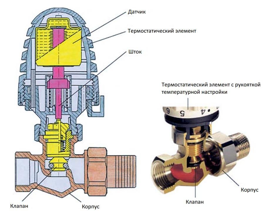 термостатические регуляторы