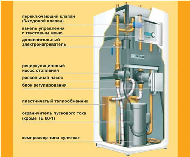 Типовая конструкция теплового насоса