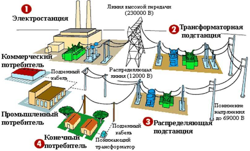 Типовые электроустановки электросети