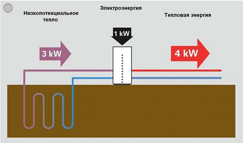 Трансформация энергии в тепловых насосах