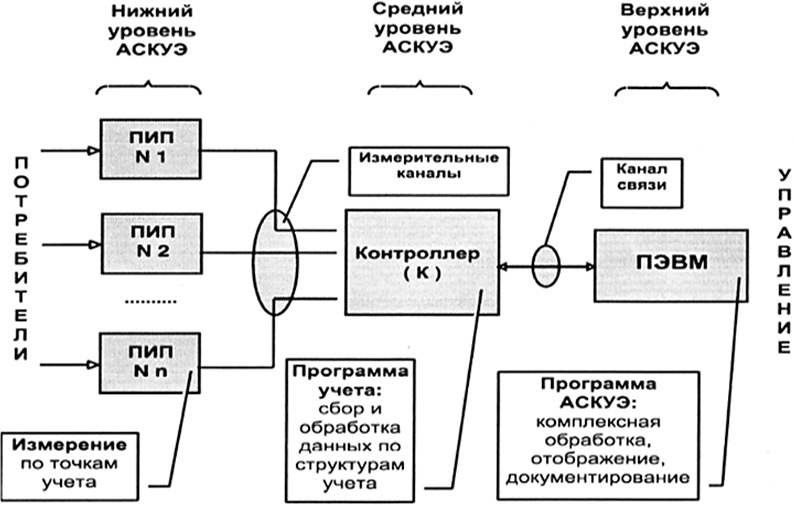 Трехуровневая схема построения АСКУЭ