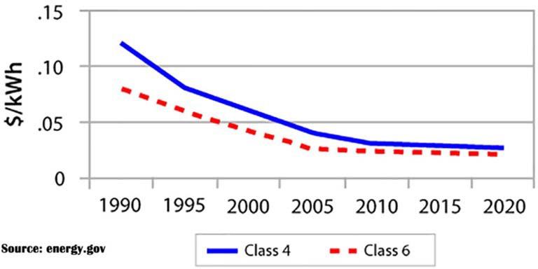 Тренды в изменении стоимости электроэнергии, вырабатываемой ВЭУ