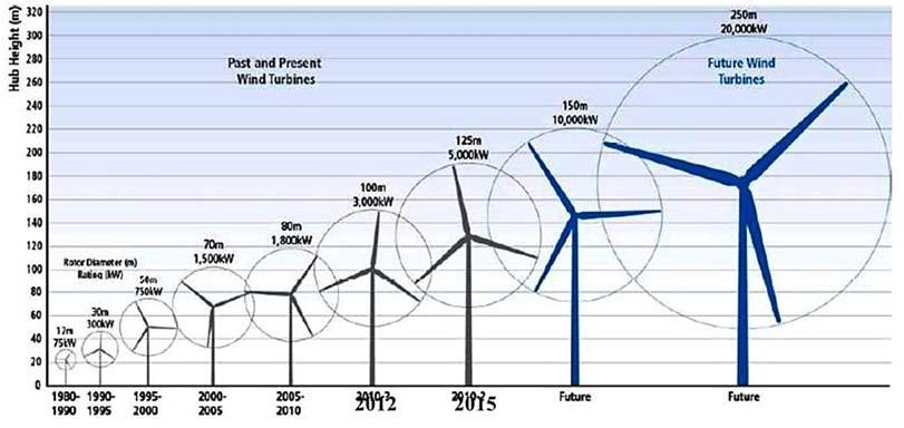 Тренды в развитии ветроэнергетики