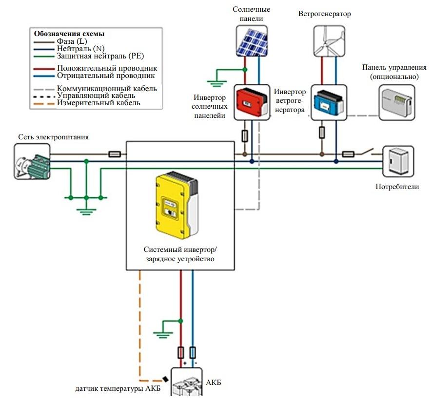 ВИЭ для автономного энергообеспечения потребителей