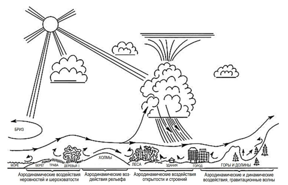 Влияние на скорость ветра рельефа и шероховатости поверхности земли