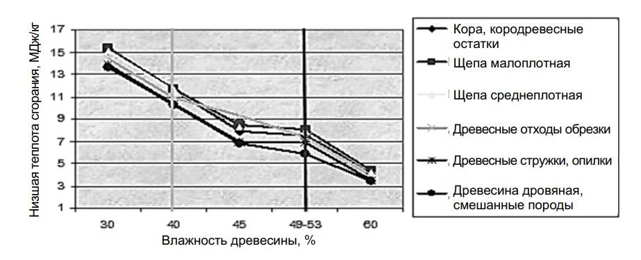 Влияние влажности на теплотворную способность различных видов древесного топлива