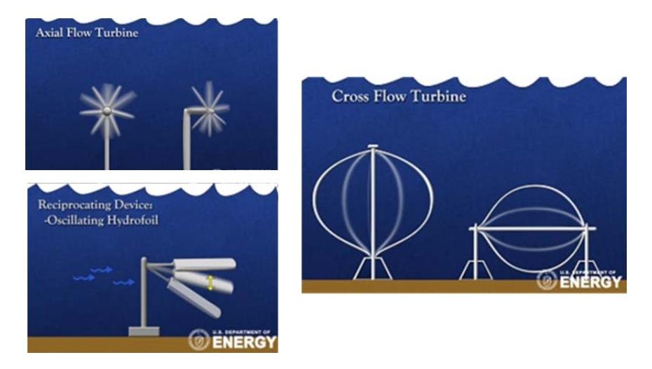 водные турбины с горизонтальной осью вращения