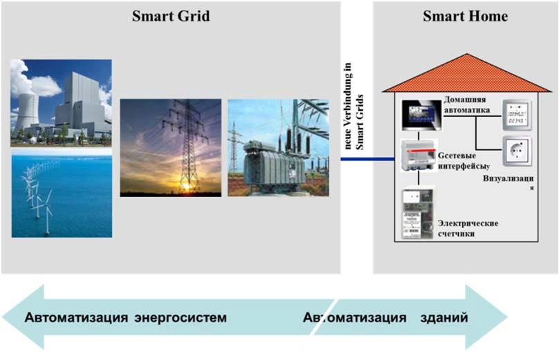 Взаимодействие систем Smart grid и Smart Home