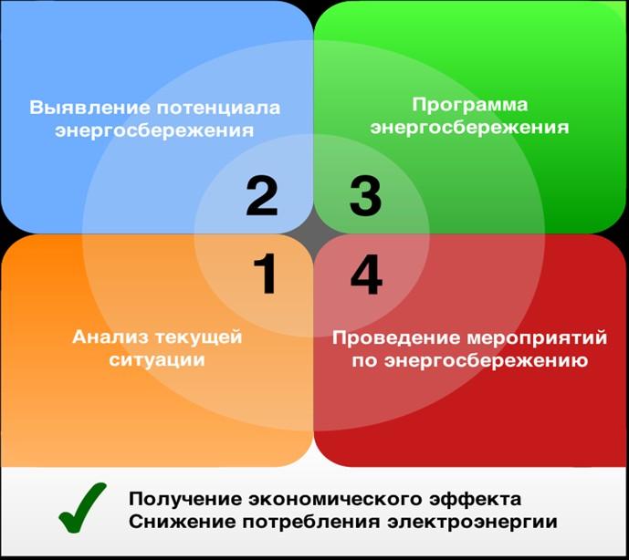 Задачи энергосбережения