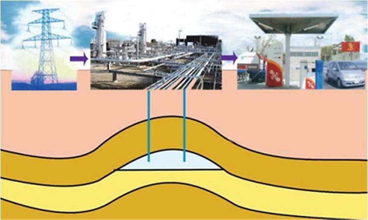 Закачка водорода в подземные хранилища