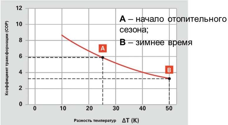 Зависимость теплового насоса от разности температур источника