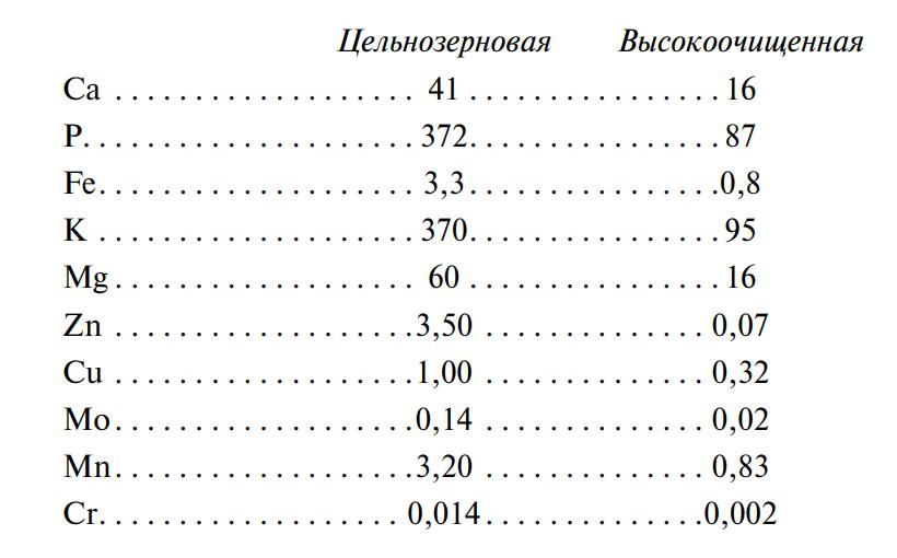 анализ минерального состава в пшеничной муке высшего сорта и муки из цельносмолотого зерна