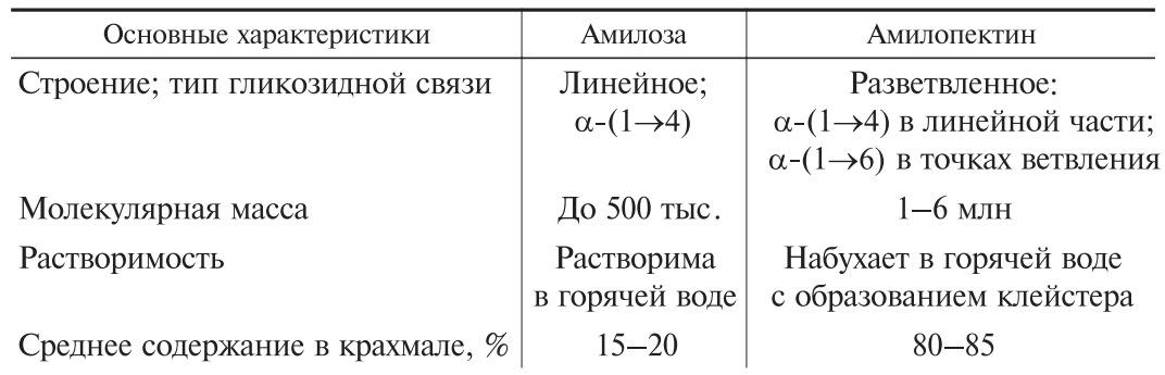 характеристика основных фракций крахмала