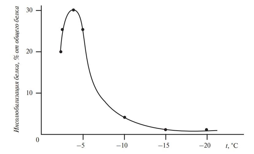 Инсолюбилизация белка в течение 30 дней