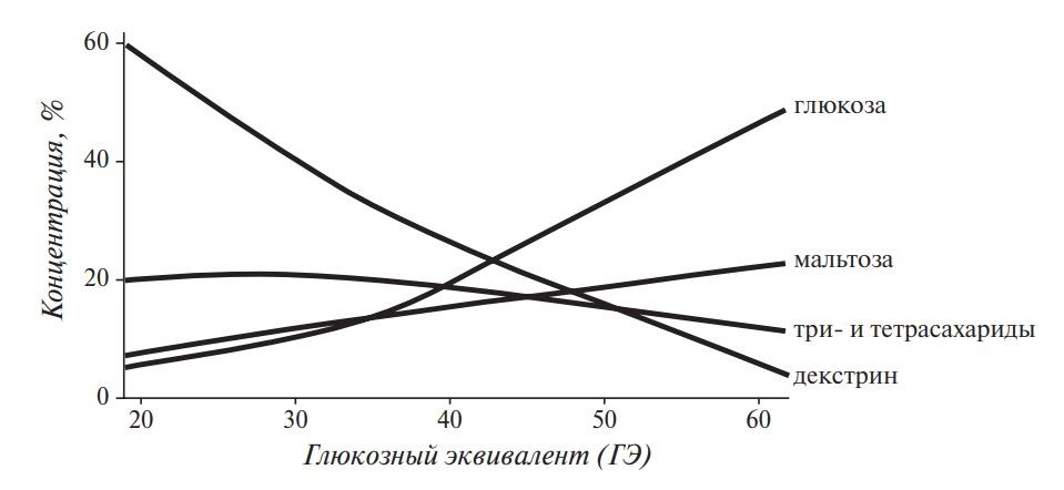 Изменение содержания сахаров при кислотном гидролизе крахмала