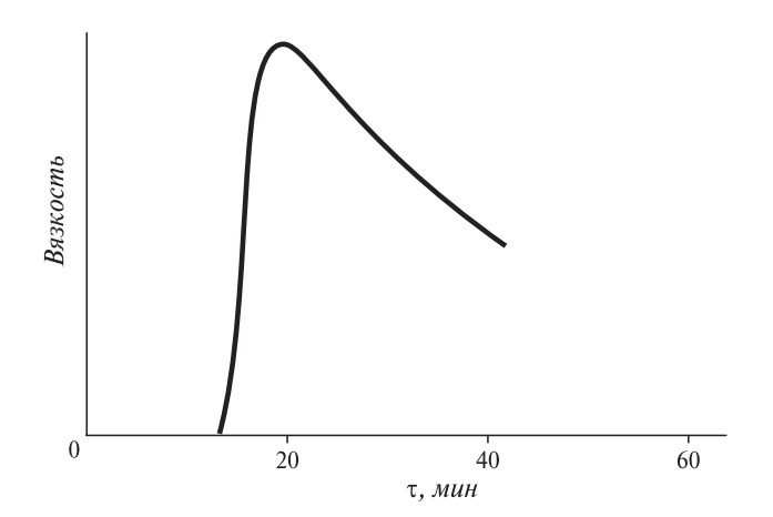 Изменение вязкости в процессе клейстеризации крахмальной суспензии