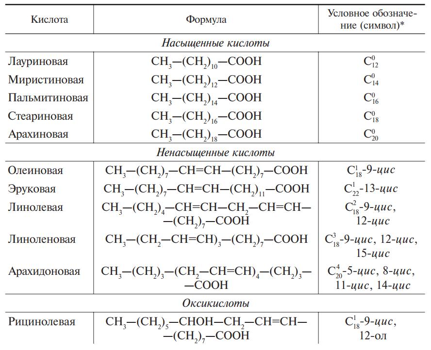 карбоновые кислоты, входящие в состав природных масел и жиров