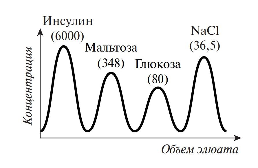 Картина распределения смеси веществ, различающихся по молекулярным массам, при методе гель-фильтрации