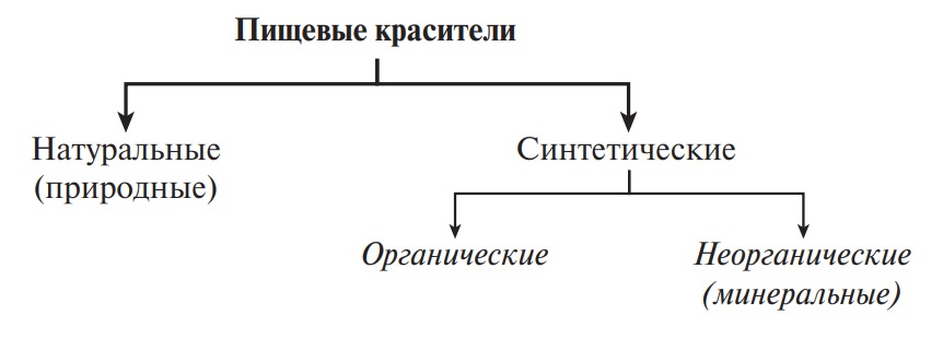 Классификация красителей