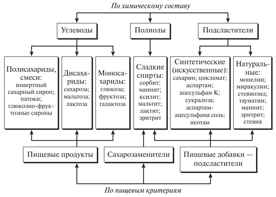 Классификация сладких веществ