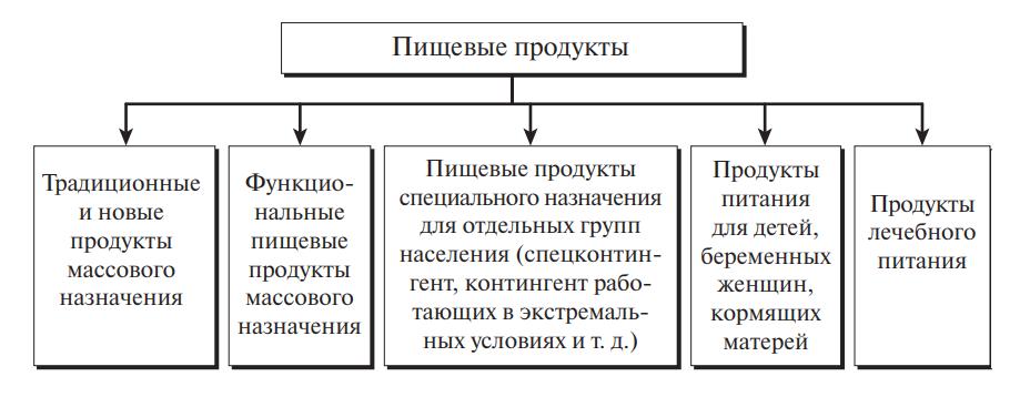 Классификация современных продуктов питания