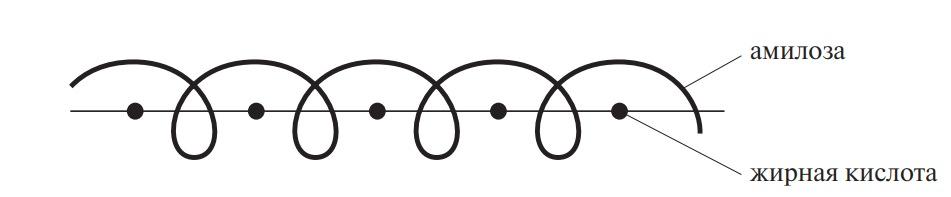 Образовывание соединений включения