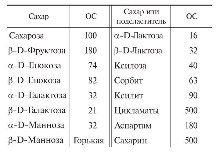 Относительная сладость (ОС) различных углеводов и некоторых искусственных подсластителей