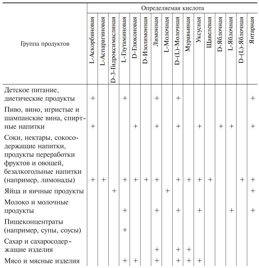 Пищевые кислоты в составе различных продуктов питания, определяемые ферментативными методами