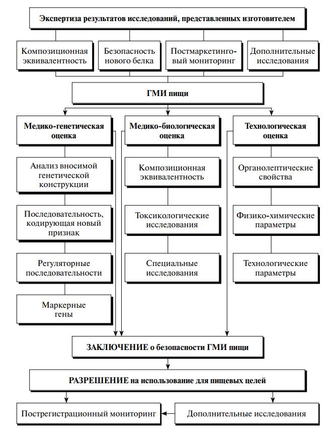 Система оценки безопасности генетически модифицированных источников пищи в РФ