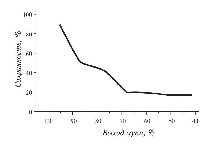 Снижение содержания ниацина в муке, в зависимости от ее выхода