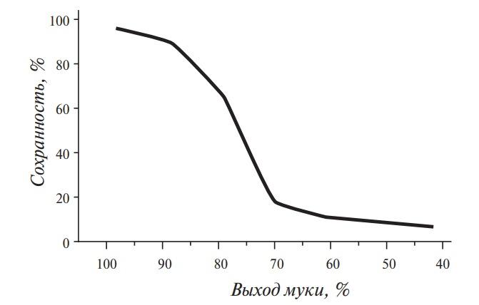 Снижение содержания витамина В1 в муке, в зависимости от ее выхода
