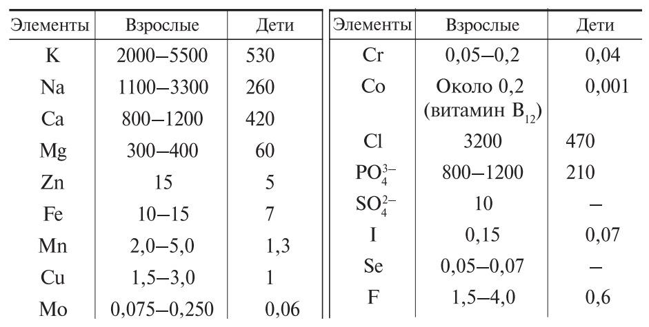 Суточное поступление химических элементов в организм человека