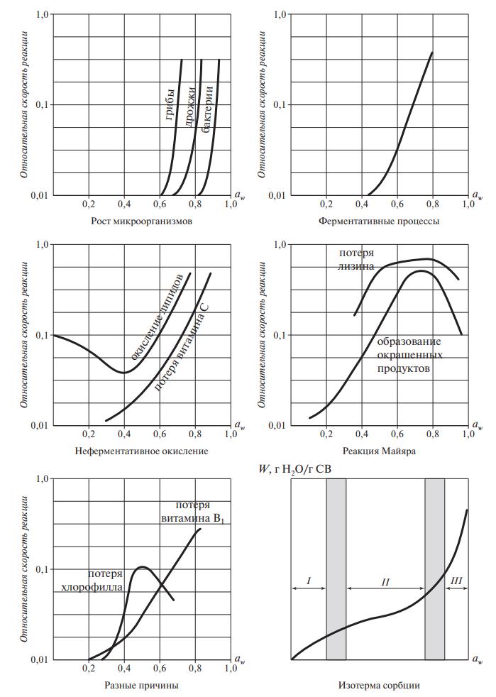 Влияние на скорость реакций в пищевых продуктах