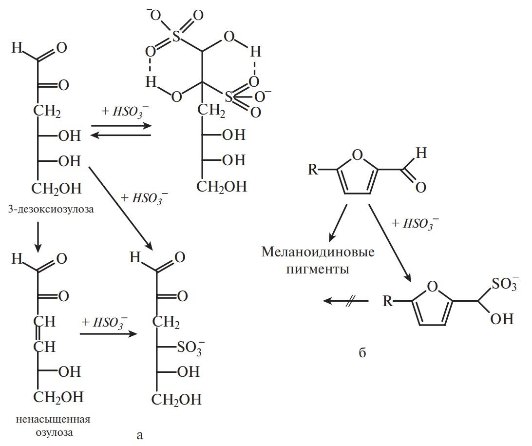 защитное действие гидросульфит-иона при потемнении пищевых продуктов