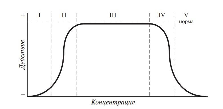 Зависимость влияния концентрации некоторых элементов на организм человека