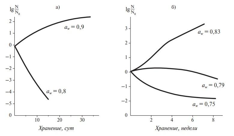 Жизнеспособность S. aureus в кубиках свинины