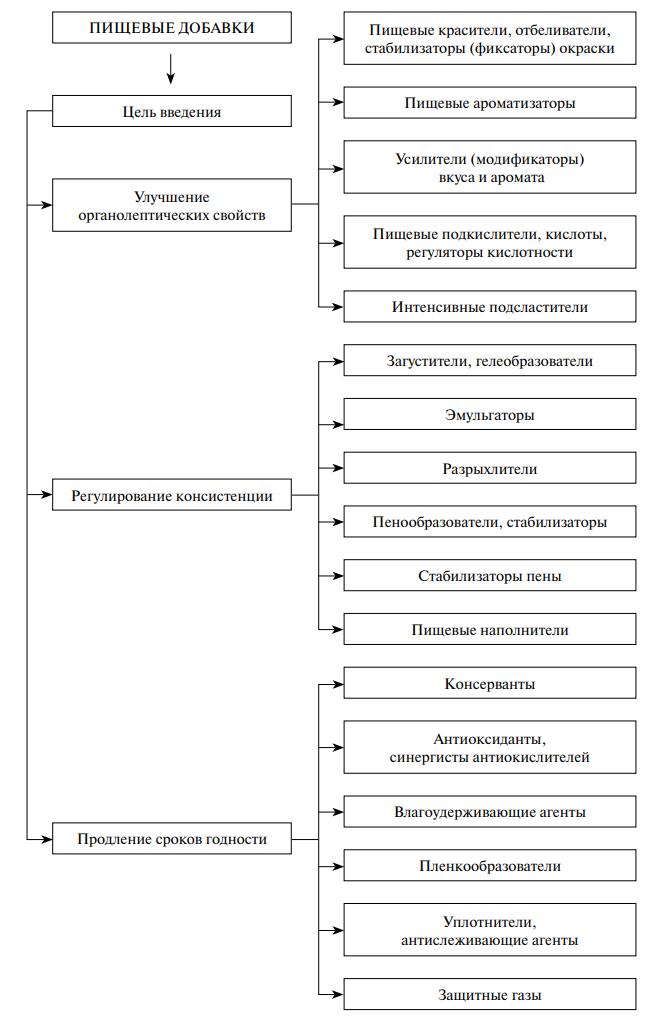 Классификация пищевых добавок по технологическим свойствам
