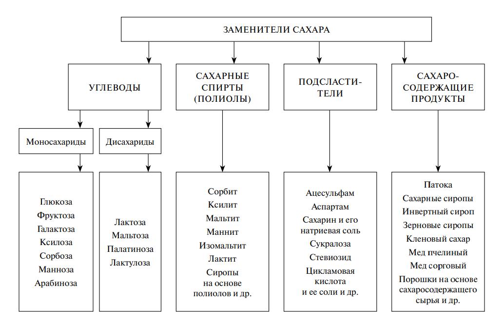 Классификация заменителей сахара