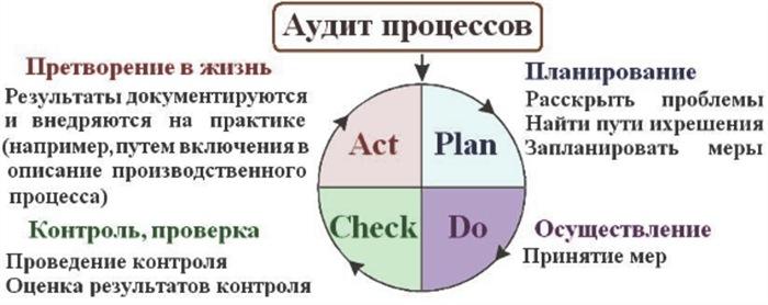 Цикл PDCA (цикл Деминга)
